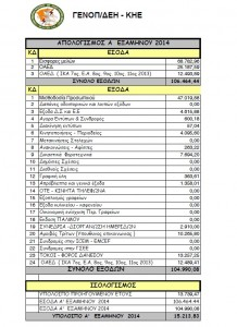 οικονομικός απολογισμός 2014 ΓΕΝΟΠ/ΔΕΗ-ΚΗΕ